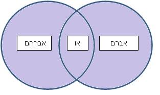 אברם או אברהם
